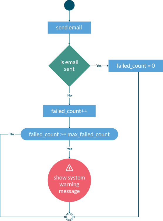 SMTP Usecase flow chart